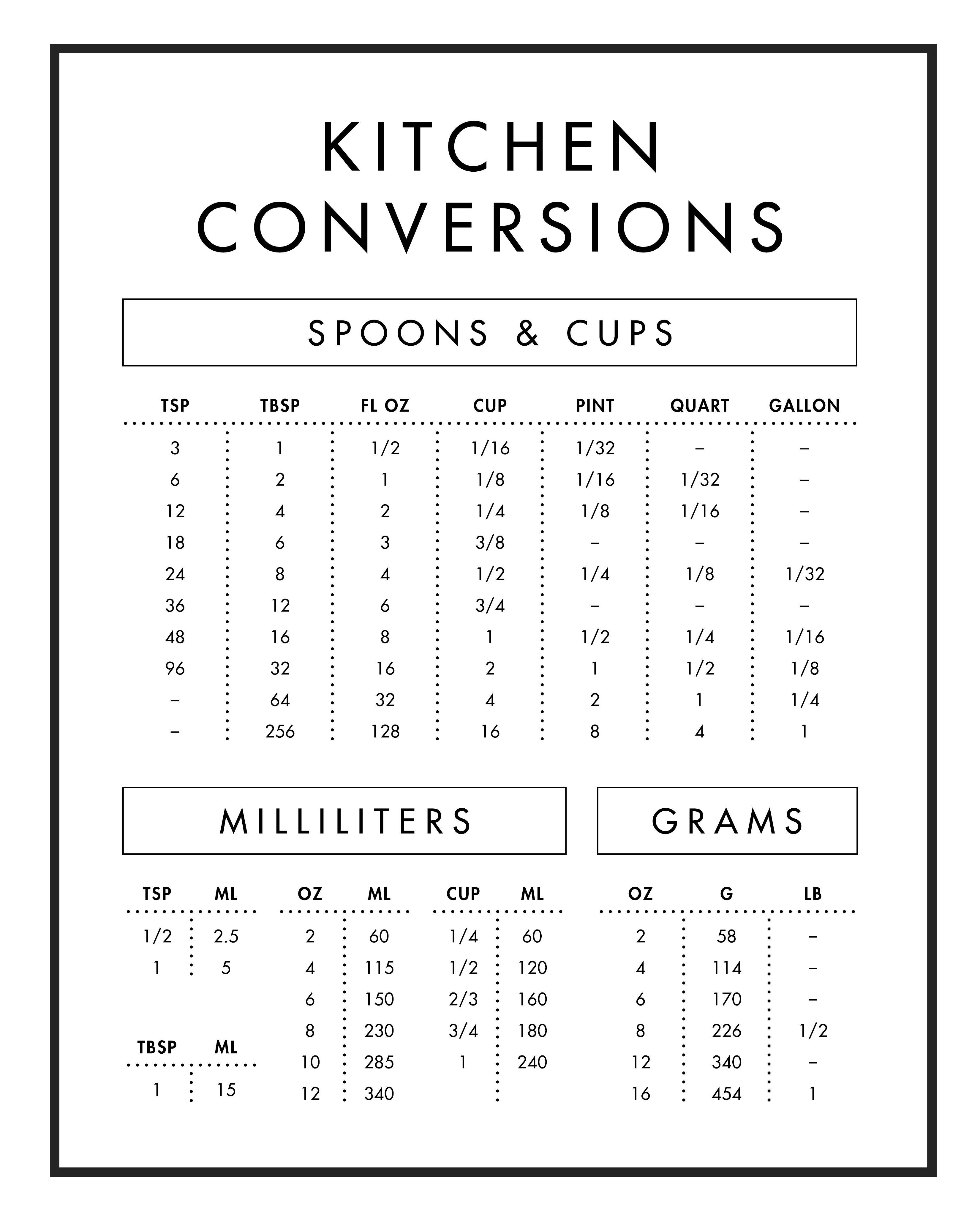 Kitchen Conversion Table from Imperial to Metric
